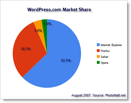 wordpress_com_browser_share.png