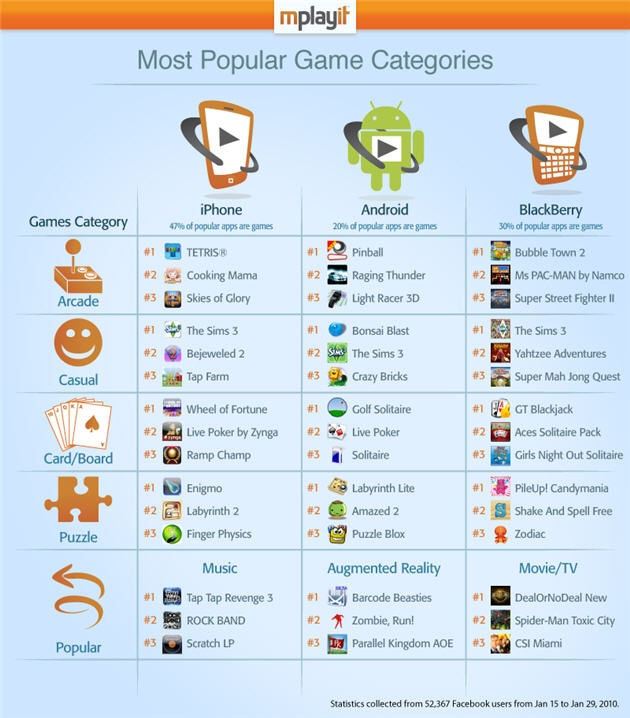 most popular games app store